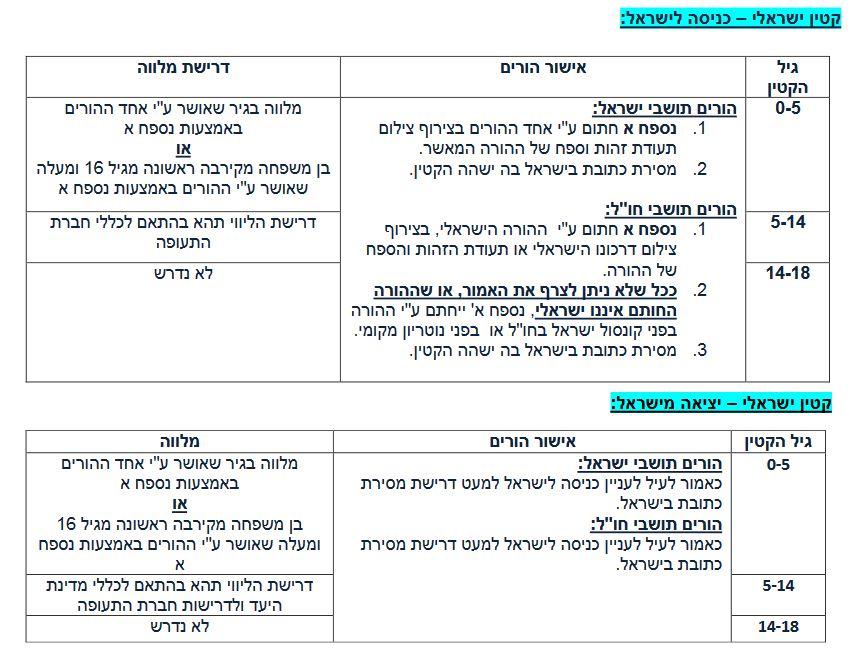 קטין ישראלי יציאה מישראל